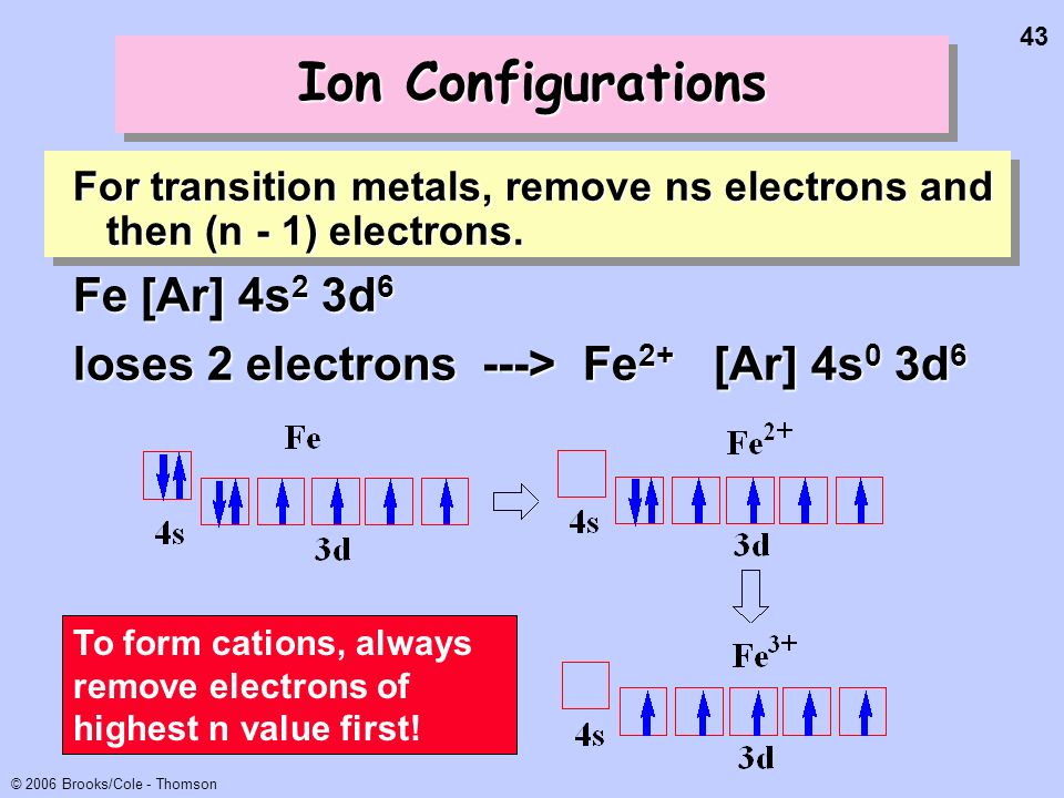 Ion Configurations Fe [Ar] 4s2 3d6